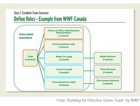 WWF-Green-Team-Building